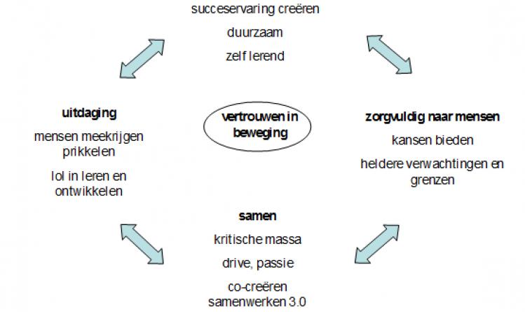 criteria - Verandermanager - Blog
